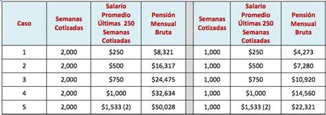 monto pension sso para sept 2016 factores que influyen en el c 225 lculo del monto de tu
