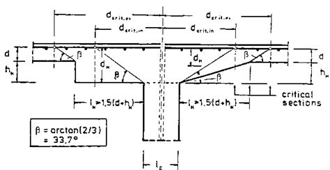 define critical section column head reinforcement concrete structures eurocode