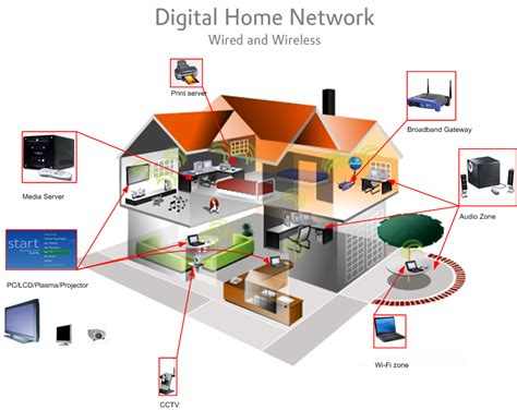 own network home design home networking evolution audio video