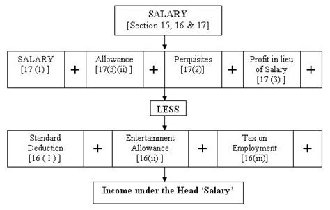 Section Manager Waitrose Salary by Computation Of Gross Salary Income