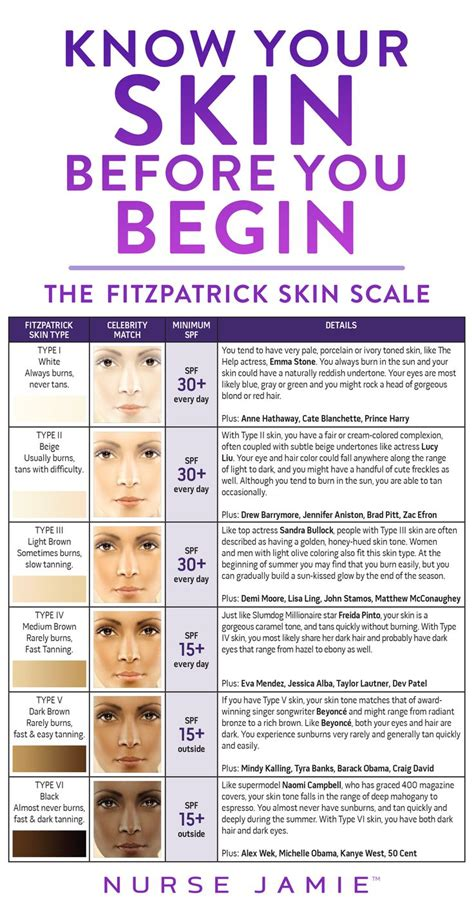 skin types this scale was originally developed by t fitzpatrick to