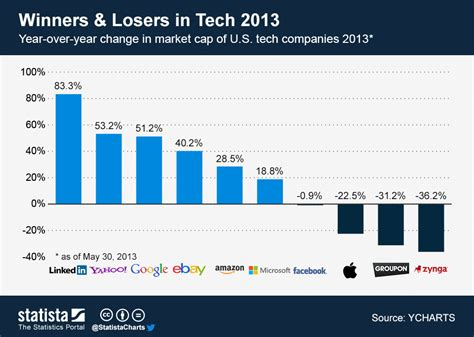 Chart Tech Brands Are Flying High Statista by Chart Winners And Losers In Tech 2013 Statista