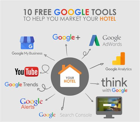 google images tools google tools analytics adwords adsense