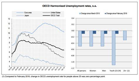 tasas y tarifas 2016 mexico tasa de desempleo ocde 5 9 en mayo 2017 la economia