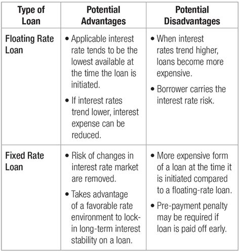 Risk Of Variable Loan Mba by Managing Interest Rate Risk With Swaps Hedging Strategies
