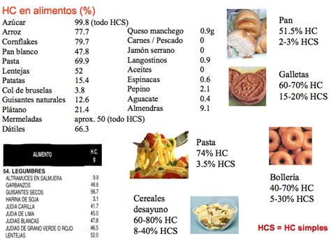 alimentos sin hidratos de carbono carbohidratos o hidratos de carbono en la dieta