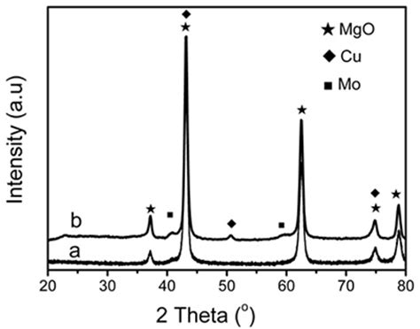 xrd pattern of mgo the synthesis of bamboo structured carbon nanotubes on mgo