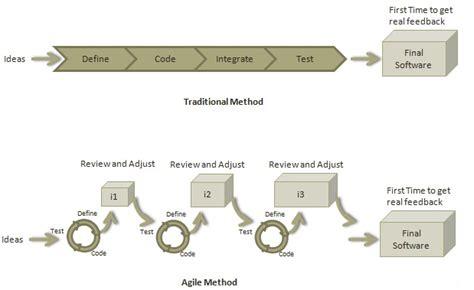 tutorialspoint agile agile primer