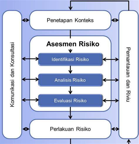Manajemen Risiko Prinsip Penerapan Dan Penelitian membedah anatomi iso 31000 2009 risk management principles and guidelines crms indonesia