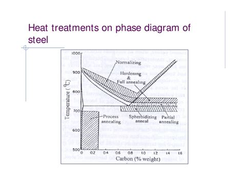 material science phase diagram phase diagram material science free wiring diagram