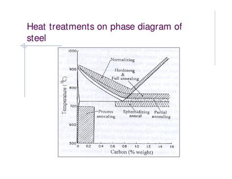 material phase diagram phase diagram material science free wiring diagram