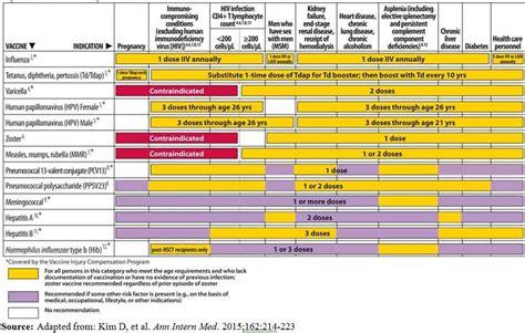 2015 vaccine schedule for south africa amayeza 2016 vaccine schedule bing images