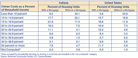Housing is Affordable in the Hoosier State