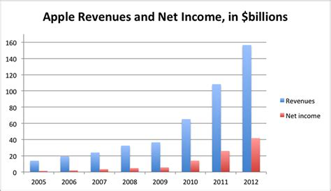 apple yearly revenue apple and the burden of bigness tech pinions