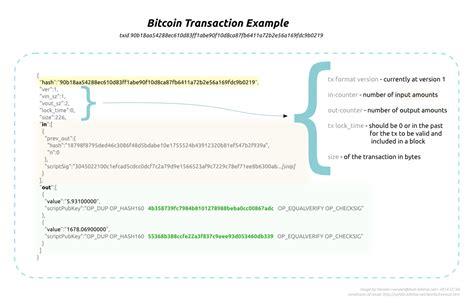bitcoin transaction tutorial how a bitcoin transaction works