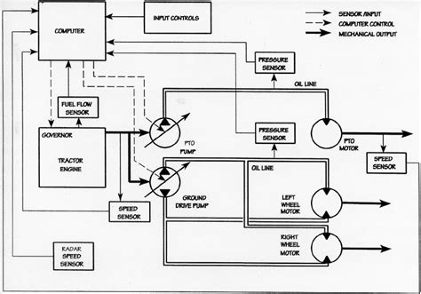 functional block diagram of the hydraulic drive and