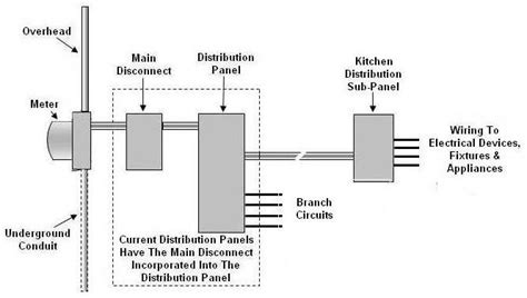 Electrical Regulations For Kitchens by Electrical Requirements For A Kitchen Remodel