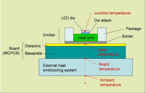 do resistors produce heat fact or fiction leds don t produce heat leds