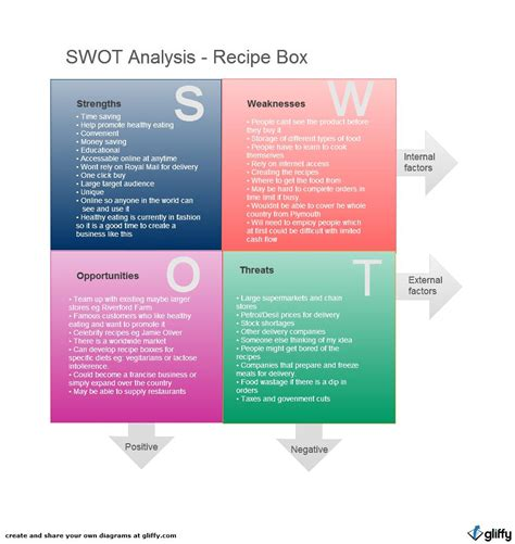 restaurant swot analysis template swot matrix zachnoff