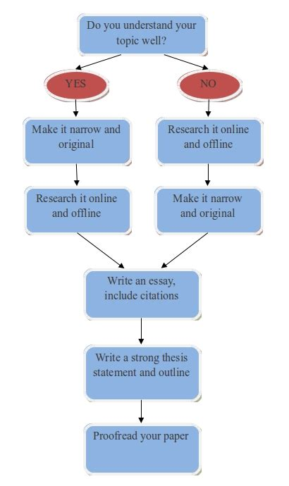 Get Essays Written For You by Get Essay Written For You The Oscillation Band