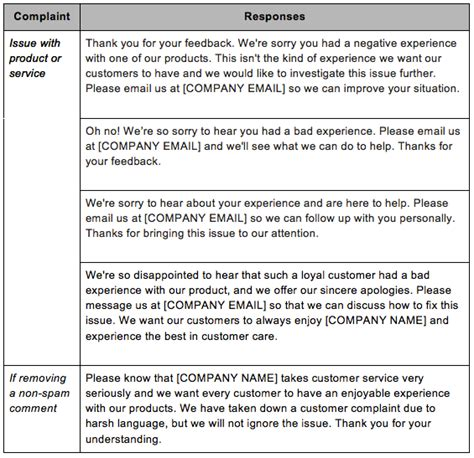 Response Letter To Negative Feedback How To Deal With Negative Comments On Practical Ecommerce
