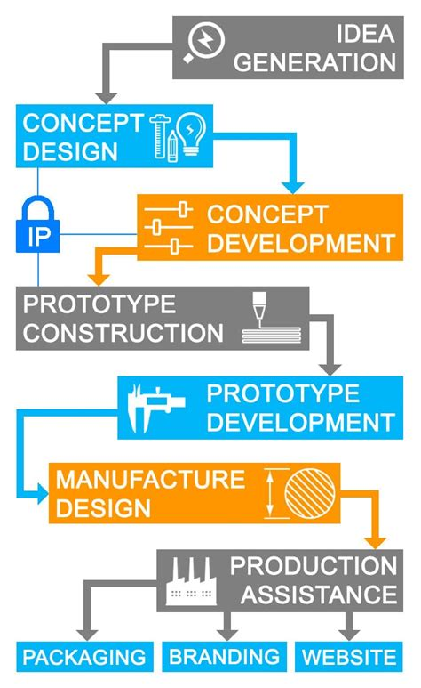 design process idea generation product design process prototype to production idea