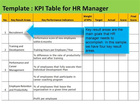 sle template table of kpi for hr manager ppt
