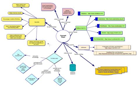 what is a concept map concept mapping center for teaching and assessment of learning