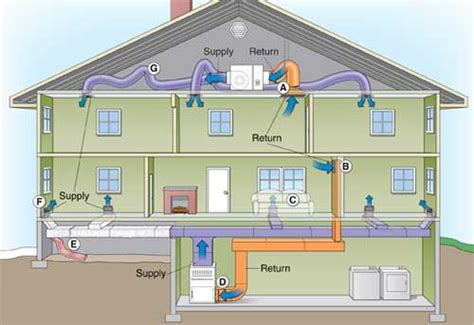 basic home hvac design heating ventilation and air conditioning system hvac