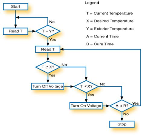 algorithm and flowchart exles labview 1 the software development method