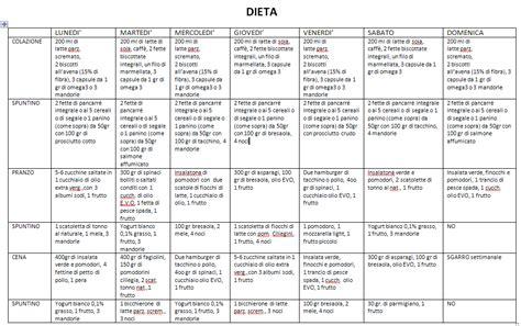 dieta zona tabelle alimenti riccardo dapretto personal trainer dieta a zona e sua