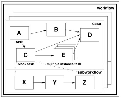 workflow pattern java exle workflow design pattern 28 images workflow patterns