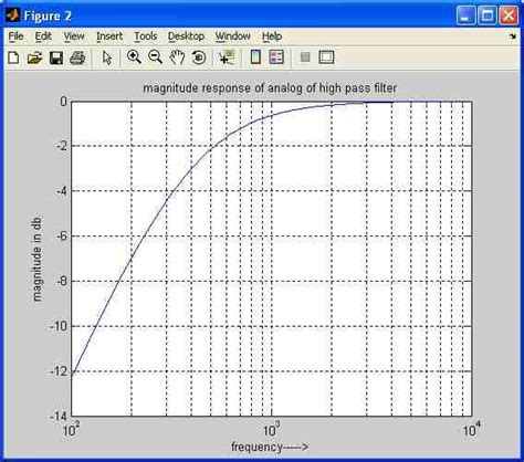 high pass filter matlab code image processing high pass filter image matlab 28 images filter high pass filtering in matlab stack overflow