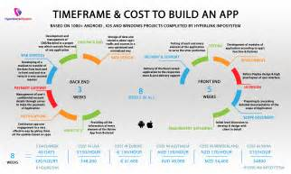 cost to build average cost to develop a mobile app
