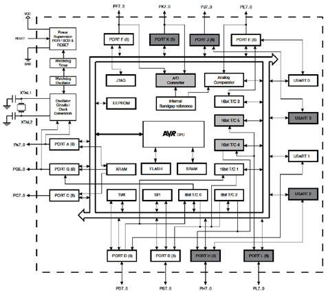 atmega328 block diagram figure 8 the block diagram of the atmega 2560