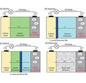 How Hard Is Lithium Air Battery Research Pretty Tough