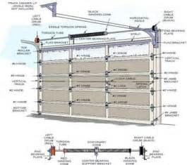Garage door dimensions garage door standard sizes