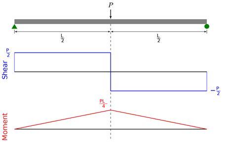 bending moment diagram bending moment