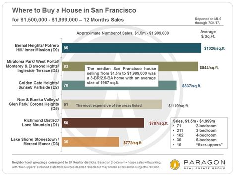 buying a house in sf buying a house in san francisco 28 images the hardest places to buy a home in