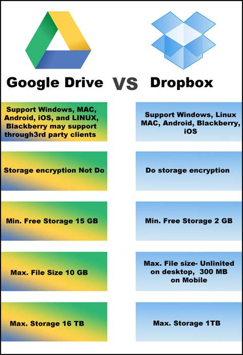 dropbox vs google photos google drive vs dropbox vs box