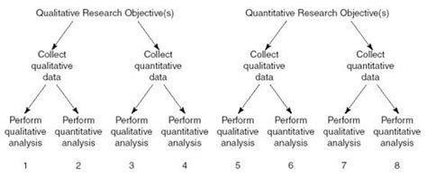 as data elements in quantitative and computational methods for the social sciences books qualitative data analysis method quantitative data analysis
