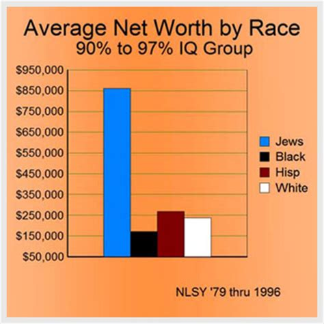 average iq by race chart taxes and the distribution of political power locust blog