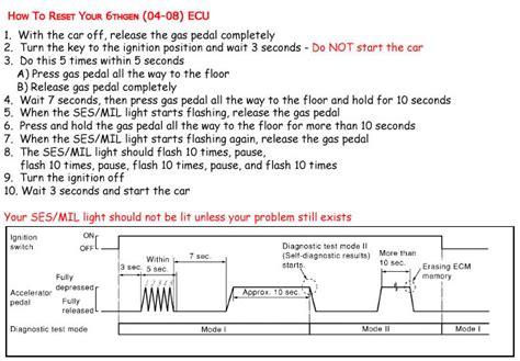 ecu check engine light service engine soon light nissan codes ecu html autos post