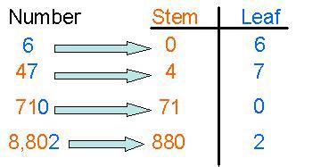 how to do a stem leaf diagram stem and leaf plots