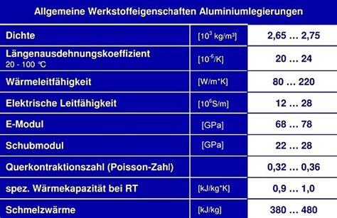 aluminium mechanical properties table foundry lexicon