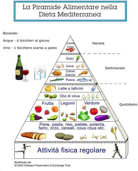 ipertensione dieta alimentare quot emozioni unesco quot l importanza di far conoscere la dieta