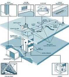 hvac air ducts diagram hvac get free image about wiring diagram