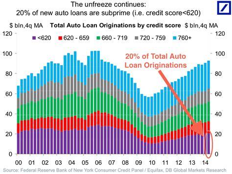 Mba Subprime Market Size by Auto Finance Captive Vs Banks Business Insider