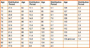 Rmd Table Back To The Basics Required Minimum Distributions Rmd
