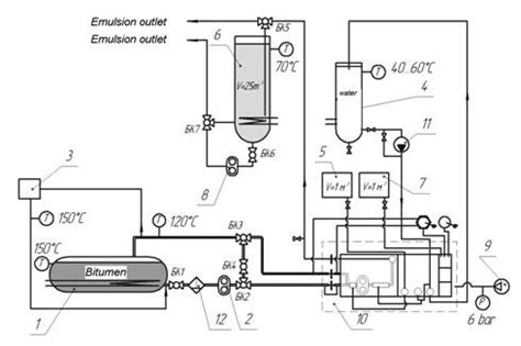 Layout For The Production Of Emulsions | bitumen emulsion plant uvb 1 production capacity 1 m3